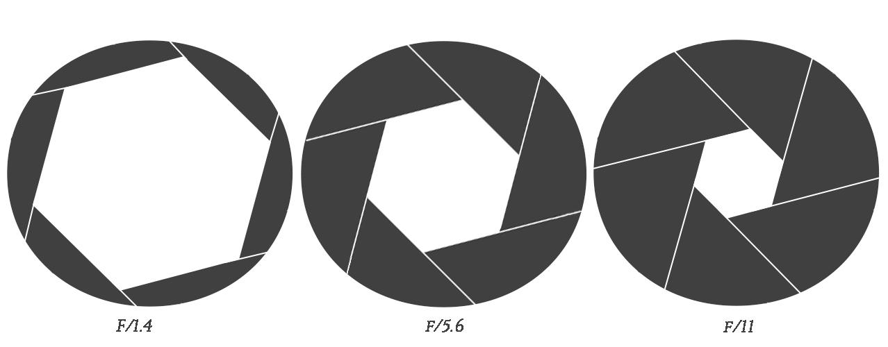 Beispiel von Blendenöffnungen